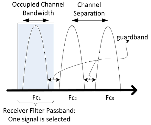 In a typical communication system, filtering, channel separation, and guard-band needs increase system complexity.