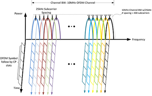 Basic example of OFDM in a 10 MHz bandwidth utilizing 25 kHz subcarrier spacing. For a larger version of this image, click here.