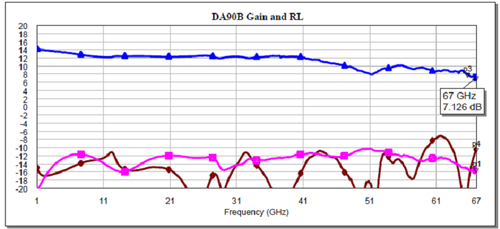 Measured data from a distributed amplifier (s21=blue, s11=purple, s22=brown)
