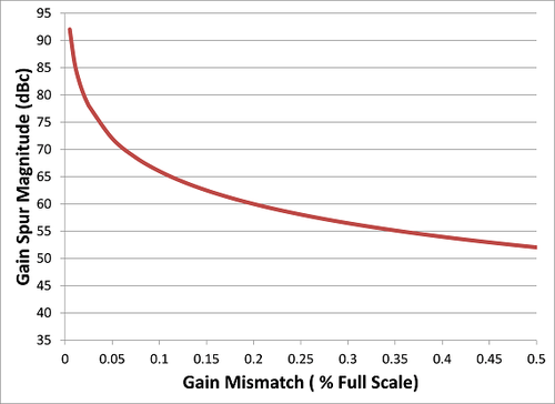 Gain Spur vs. Gain Mismatch (Interleaved 14-bit ADCs)