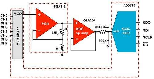 Multiplexed, 12-bit ADC-SAR with an embedded PGA gain cell