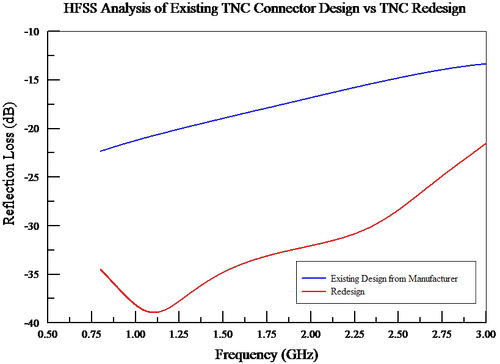 HFSS simulation results for return loss of the board-connector pair-coax assembly. The upper, blue line is the performance of the original parts. At higher frequencies, the mismatch was not acceptable. The lower, red line shows the expected performance with a redesigned board-side connector optimized for the mating connector and launch onto the board.  (Source: Randwulf Technologies)