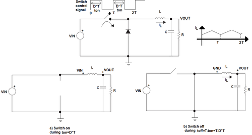 At the top, a DC:DC converter (general schematic of a step down or buck converter and the inductor current); below, the two half cycles of operation shown at the left and right. At the left, the switch is closed and the diode is not conducting. At the right, the switch has opened and the diode conducts.
