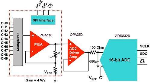 Multiplexer/gain cell followed by a 16-bit ADC.
