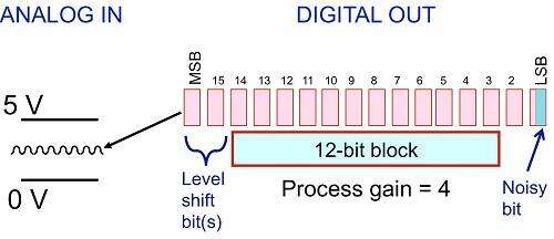 Process gain concept for a 16-bit ADC.