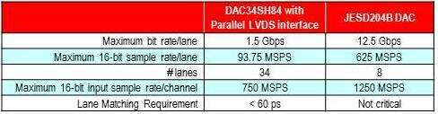 Comparison of parallel LVDS with JESD204B DAC