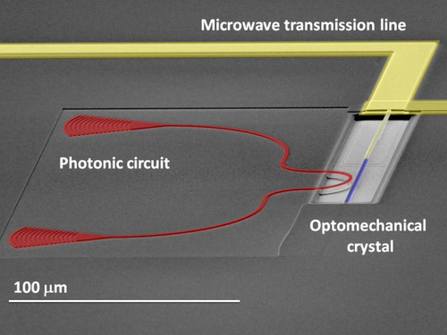Scanning electron micrograph of the device showing the mechanically suspended optomechanical crystal (blue) with electrodes (yellow) and the photonic circuit (red).(Source: UCSB)
