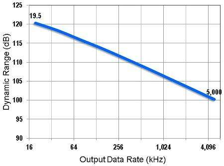 AD7960 dynamic range vs. output data rate