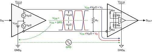 Point-to-point data link with common-mode and signal voltages