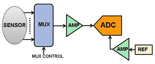 Simplified multichannel DAS functional block diagram using one multiplexer, one op-amp, and one ADC.