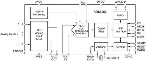 A 24-bit Δ-Σ ADC with a 16-channel multiplexer input.