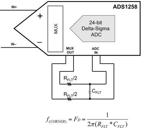 Passive low-pass filter configuration for the ADS1258, 24-bit, Δ-Σ ADC.