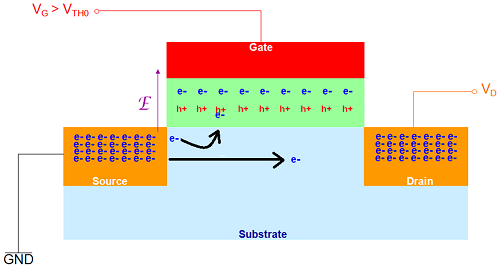Recombination of holes trapped in the gate oxide and electrons flowing inside the source-drain channel.