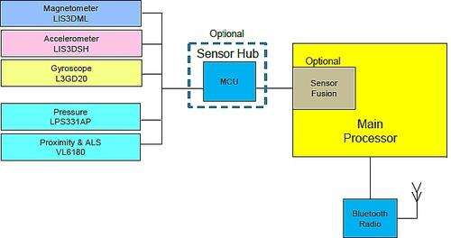 A 9D sensor block diagram platform with RF (Source: STMicro)