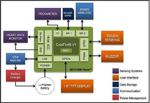 An activity monitor block diagram showing the level of integration with today's technology (Source: Freescale)