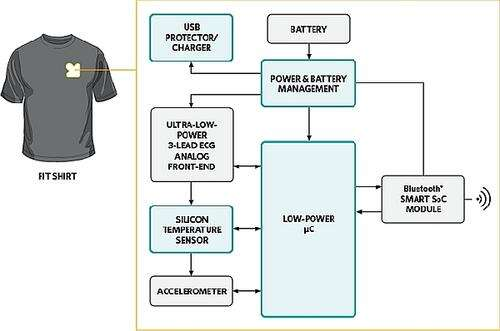 This new form of smart clothing integrates dry ECG sensor technology, advanced signal processing, motion sensor, temperature sensor, microcontroller and wireless SoC. (Source: Maxim Integrated)