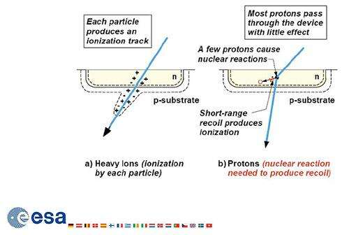 The mechanism of the single effect event caused by protons and heavy ions.(Source: ESA Microelectronics)