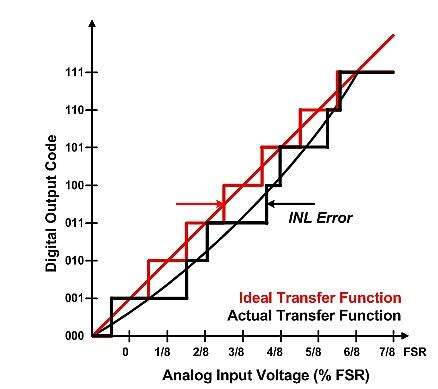 Figure 1: INL Error in ADC transfer function due to long DNL width.