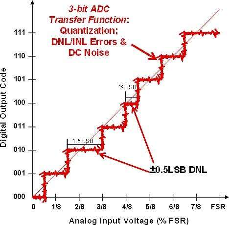 Figure 2: DC transfer function showing transition (DC) noise riding on DNL steps.