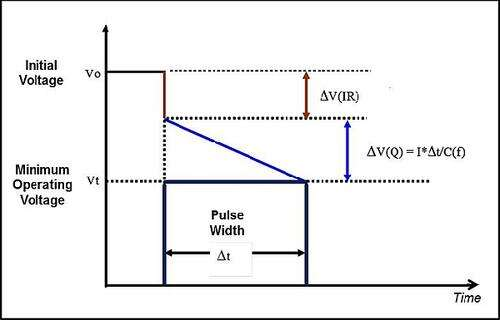 A system will be at an initial voltage and will operate until a minimum voltage level is reached. If the load has a pulse demand with energy supplied from the capacitor, then the capacitor must hold the operating voltage above the minimum value for the duration of the pulse. There will be an immediate voltage drop [ΔV(IR))] due to the ESR, then the voltage will decay [ΔV(Q)] in a time inversely proportional to the capacitance value. The combination of ESR and capacitance will determine the pulse holdup capability.