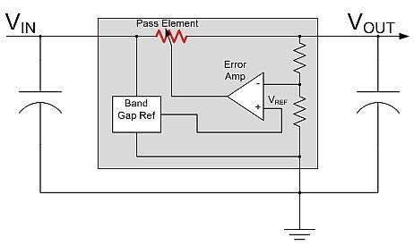 The LDO pass element. VOUT provides feedback, which is compared to the internal voltage reference. The error amp senses the VOUT change and controls the Pass Element to maintain a constant output voltage. Power that is not delivered to the load gets dissipated in the pass element, which generatesheat and reduces efficiency.