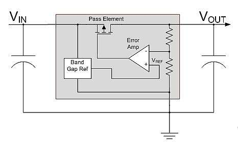 When a MOSFET is used as the pass element, the low ON resistance (RDSON) enablesvery low dropout voltages.