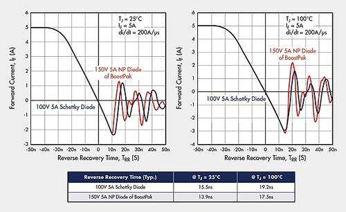 Figure 3. Comparison of Diode Reverse Recovery Time