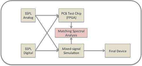 Spread spectrum PLL mixed-signal design flow.