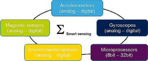 MEMS moves towards multi-sensor devices with embedded intelligence