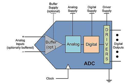 Typical power supply domains of a high-speed ADC