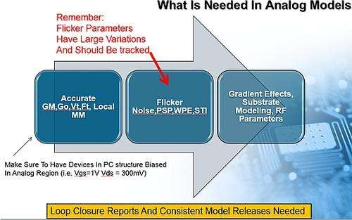 What is needed in analog models.
