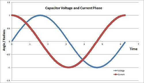 The phase relationship between current and voltage in an ideal capacitor circuit.