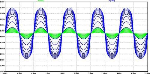 Input (green) and output (blue) signals from Figure 1.