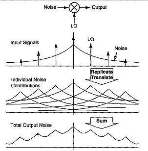 Stationary noise with an arbitrary PSD is modulated by a periodic signal. This is representative in both ways in which cyclostationary noise is generated with modulated noise sources and modulated signal paths. (Source: 'Noise in Mixers, Oscillators, Samplers, and Logic: An Introduction to Cyclostationary Noise' by Joel Phillips and Ken Kundert, Cadence Design Systems as published in Custom Integrated Circuits Conference, 2000. CICC. Proceedings of the IEEE 2000)