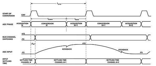 Typical timing diagram of a multiplexed data-acquisition system.
