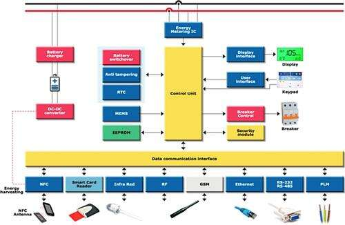 A design reference platform for the energy metering of a smart grid energy distribution system. (Source: st.com)