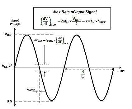 Analyzing maximum change in ADC input for a sine wave signal.