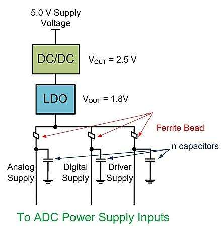 Driving ADC Power Supply Inputs with a DC/DC Converter and LDO