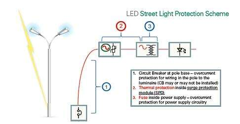 Elements of an LED streetlight protection scheme.