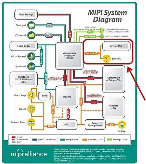 MIPI interfaces are used in mobile platforms. The red arrow and circle in the diagram refers to the fact that MIPI Sensor Interface Naming is under final development. (Image courtesy of MIPI Alliance)