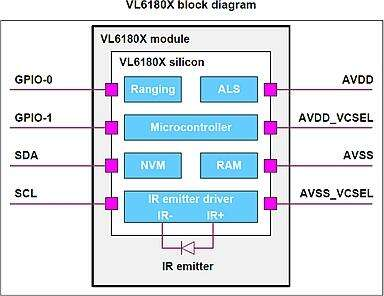 An ALS + proximity sensing integrated circuit (source: STMicroelectronics)