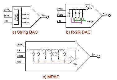 As dissimilar as are these three DAC topologies, the specifications and, hence, the electrical description are extremely similar.