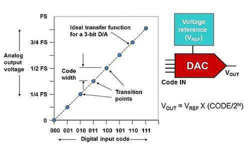Ideal DAC transfer function