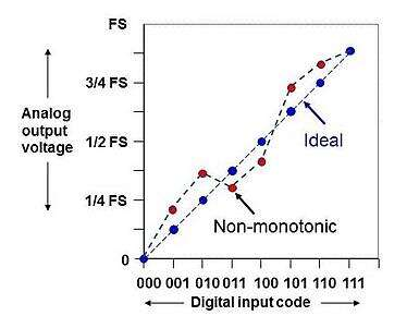 Non-monotonic DAC behavior appears as a reversal in the analog out to digital in relationship.