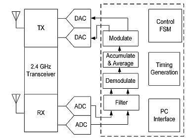 Block diagram using commercially available components on PC boards consisting of a 2.4 GHz transceiver board, and ADC interface board, and an FPGA board.