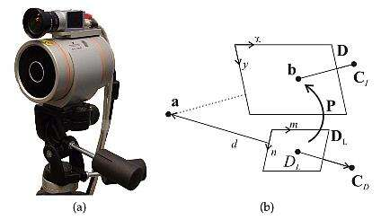 Combined TOF and video capture setup (a) and projective geometry (b). (Image courtesy of IEEE Transactions on Image Processing, Vol. 23, No. 1, January 2014 article entitled A Weighted Optimization Approach to Time-of-Flight Sensor Fusion by Sebastian Schwarz, Graduate Student Member, IEEE , Mårten Sjöström, Member, IEEE, and Roger Olsson, Member, IEEE)