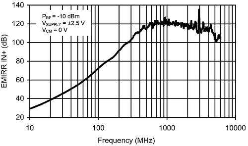 An example of an EMIRR IN+ versus frequency using the OPA333