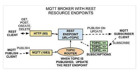 The MQTT nodes publish updates that are routed by a broker; endpoints wishing to access information subscribe to Topics over the API.  In this example applications can also use a REST interface to the Broker.  Used with permission of Michael Koster, original is here.