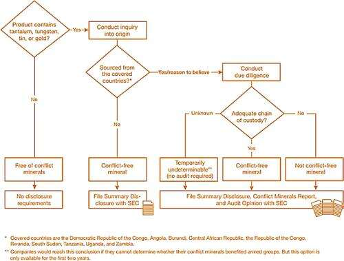 Conflict minerals decision tree (source:PWC)
