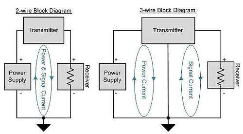2- and 3-wire sensor transmitter simplified block diagrams